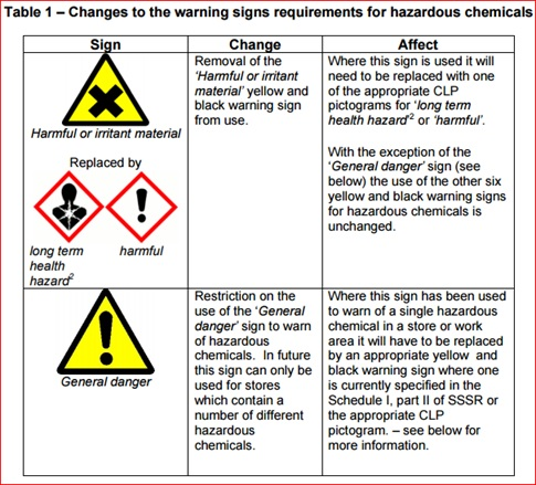 on-site labelling of hazardous materials | croner-i