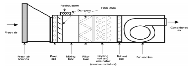 Air Conditioning and Building Management Systems: In-depth