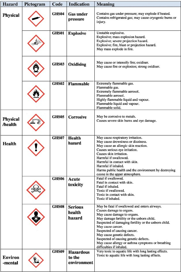 Labelling Clp Biocides And Detergents Croner I